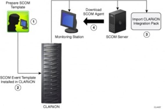 fantasy or fact  emc clariion integration pack for windows
